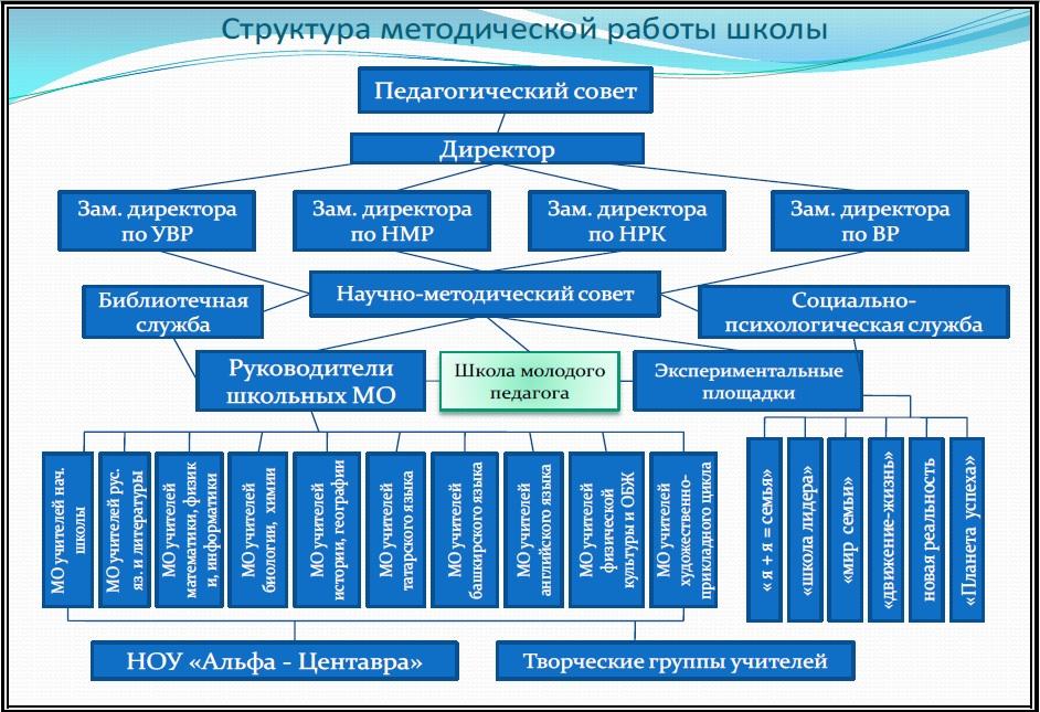 Схему структура школьной методической службы 16